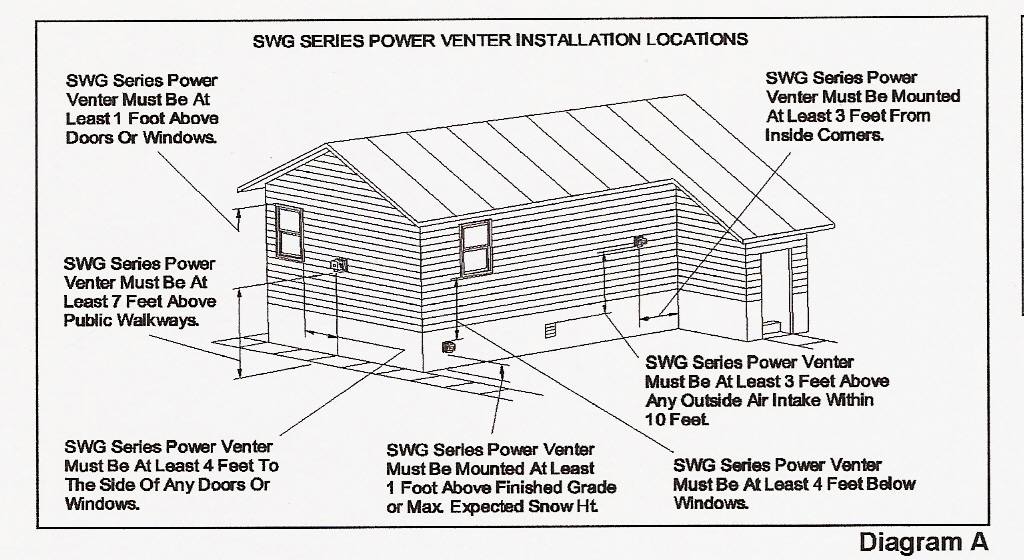 Water heaters side wall venting ridgid plumbing for Sewer vent pipe location