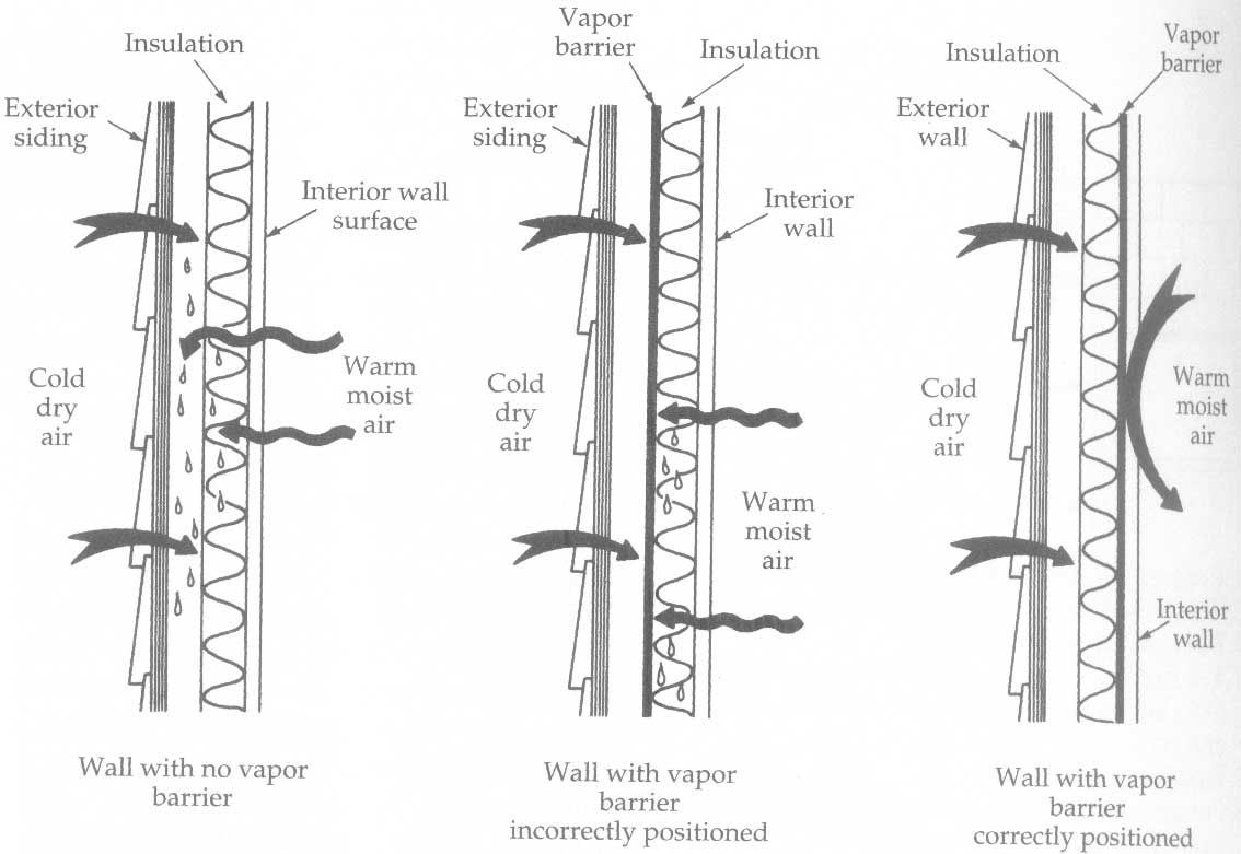 Questions On Sheathing House Wrap Siding Ridgid Plumbing Woodworking And Power Tool Forum