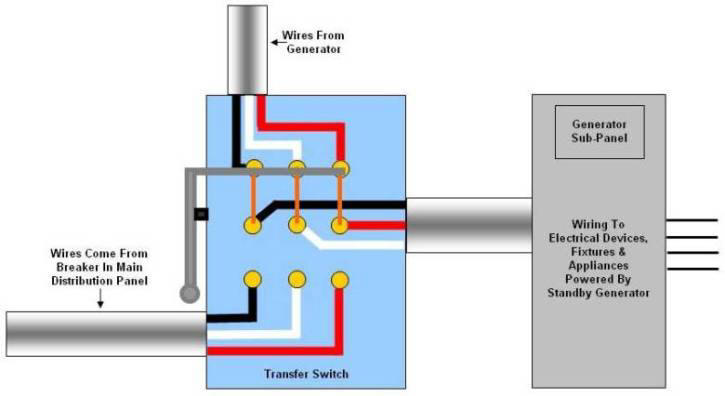 Generator Transfer Switch Wiring Diagram : Amp or generator transfer switches power cords
